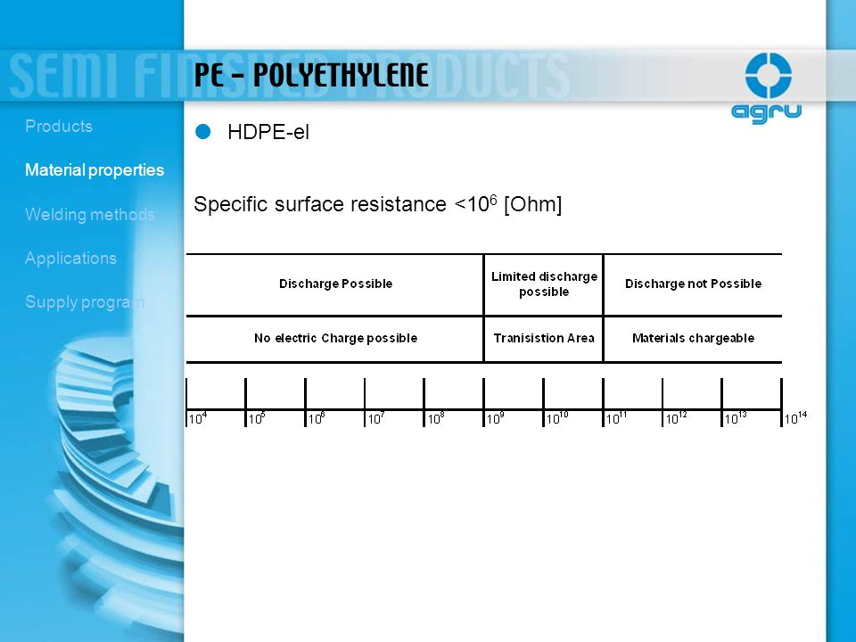 PE - POLYETHYLENE HDPE-el Specific surface resistance <106 [Ohm]